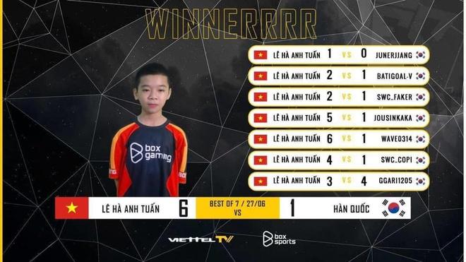 Thần đồng PES Việt Nam thắng 6-1 trước 7 ngôi sao Hàn Quốc